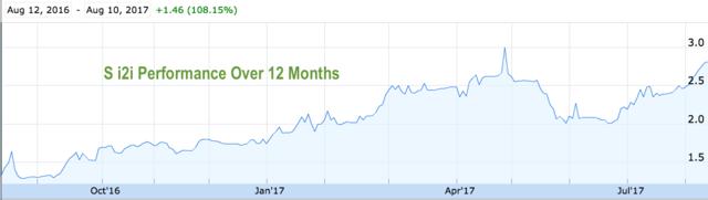S i2i 12 Month Performance