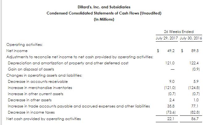 Dillard's, Inc. (NYSE:DDS) Downgraded by BidaskClub