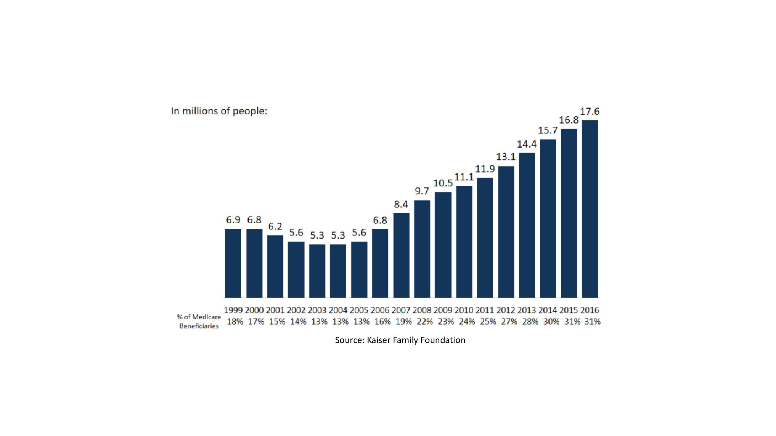 Penetration Medicare advantage