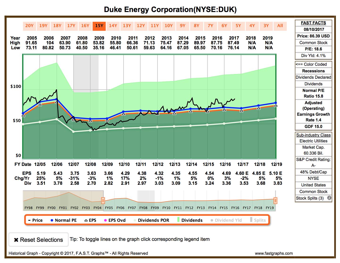 Duke Energy Stock Quote Duke Energy Smarter And Brighter  Duke Energy Corporation Nyse