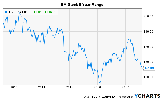 10 Reasons Now Is The Time To Buy IBM - International Business