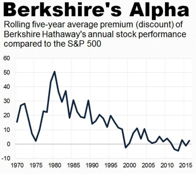Berkshire hathaway a stock ipo