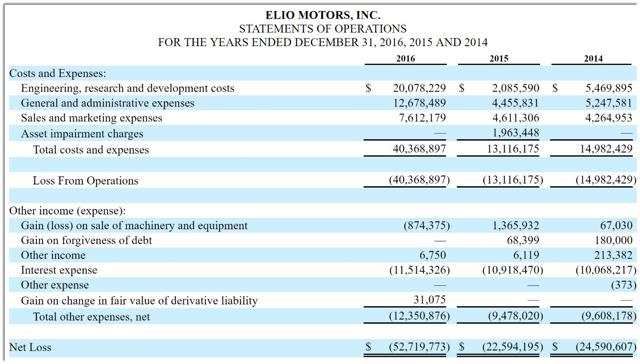 Elio Motors Files $100 Million IPO Registration - Elio