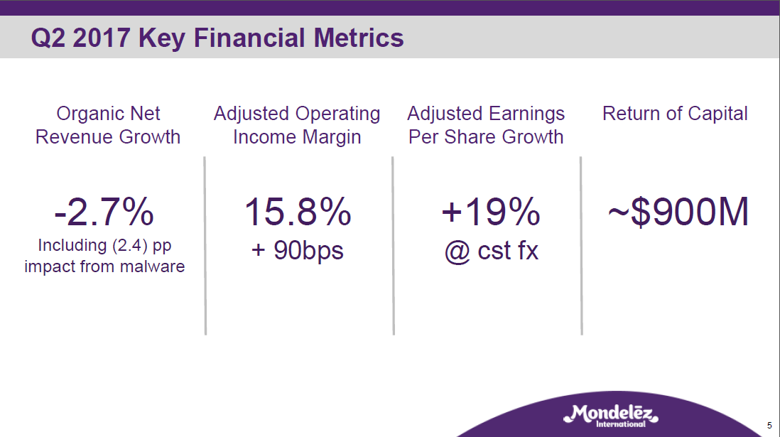Mondelez International, Inc. (MDLZ) Stake Reduced by Robecosam AG