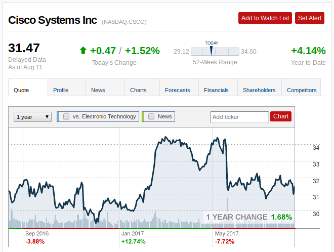 Cisco Systems, Inc. (CSCO) Shares Bought by Argyle Capital Management Inc