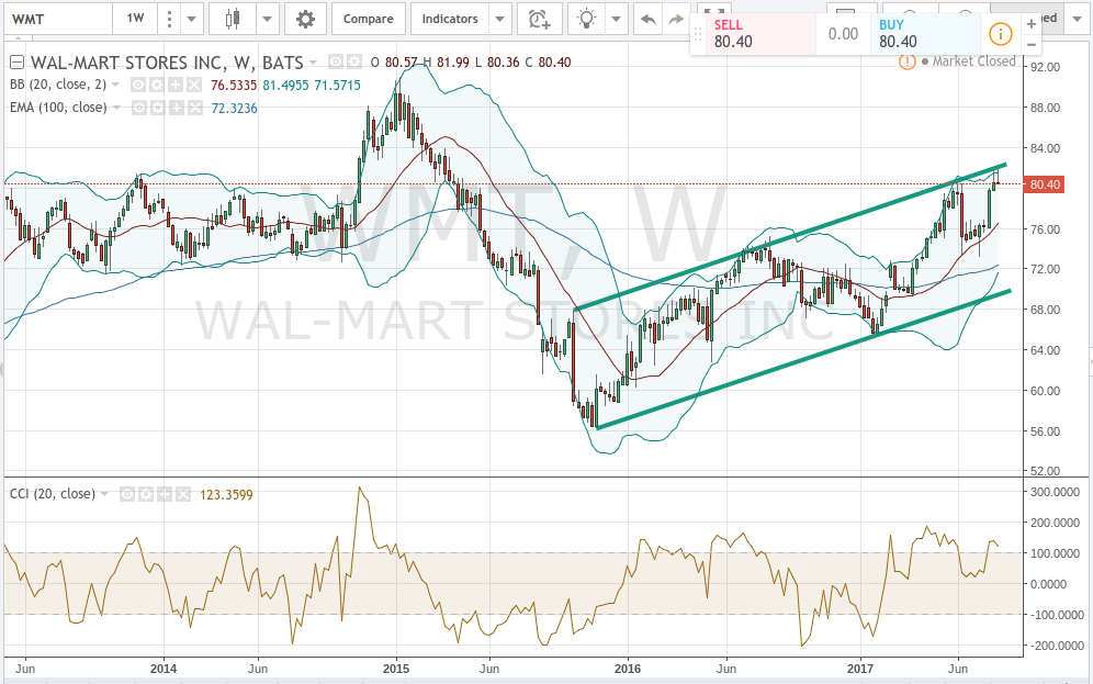 Upgrades Rating On Wal-Mart Stores, Inc. (WMT)