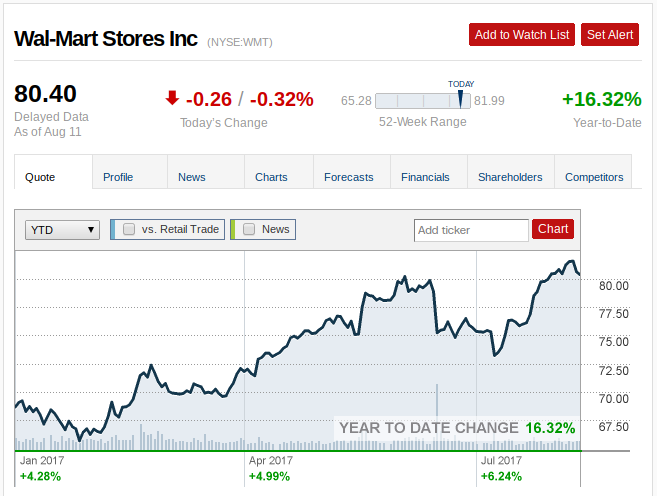 TX Continues to Hold Position in Wal-Mart Stores, Inc. (NYSE:WMT)
