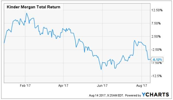 WealthTrust Axiom LLC Reduces Stake in Kinder Morgan, Inc. (KMI)
