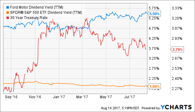 Buying ford below its 52 week low ford motor company for Ford motor company stock dividends