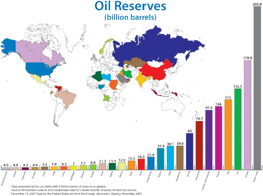 saudi arabia has larger oil reserves than any other country in the world and these oil reserves and their production are part of what makes the country