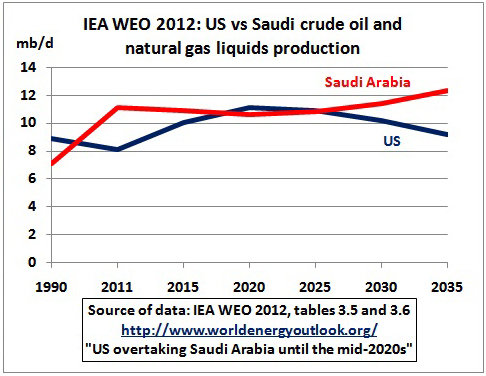 saudi arabia production