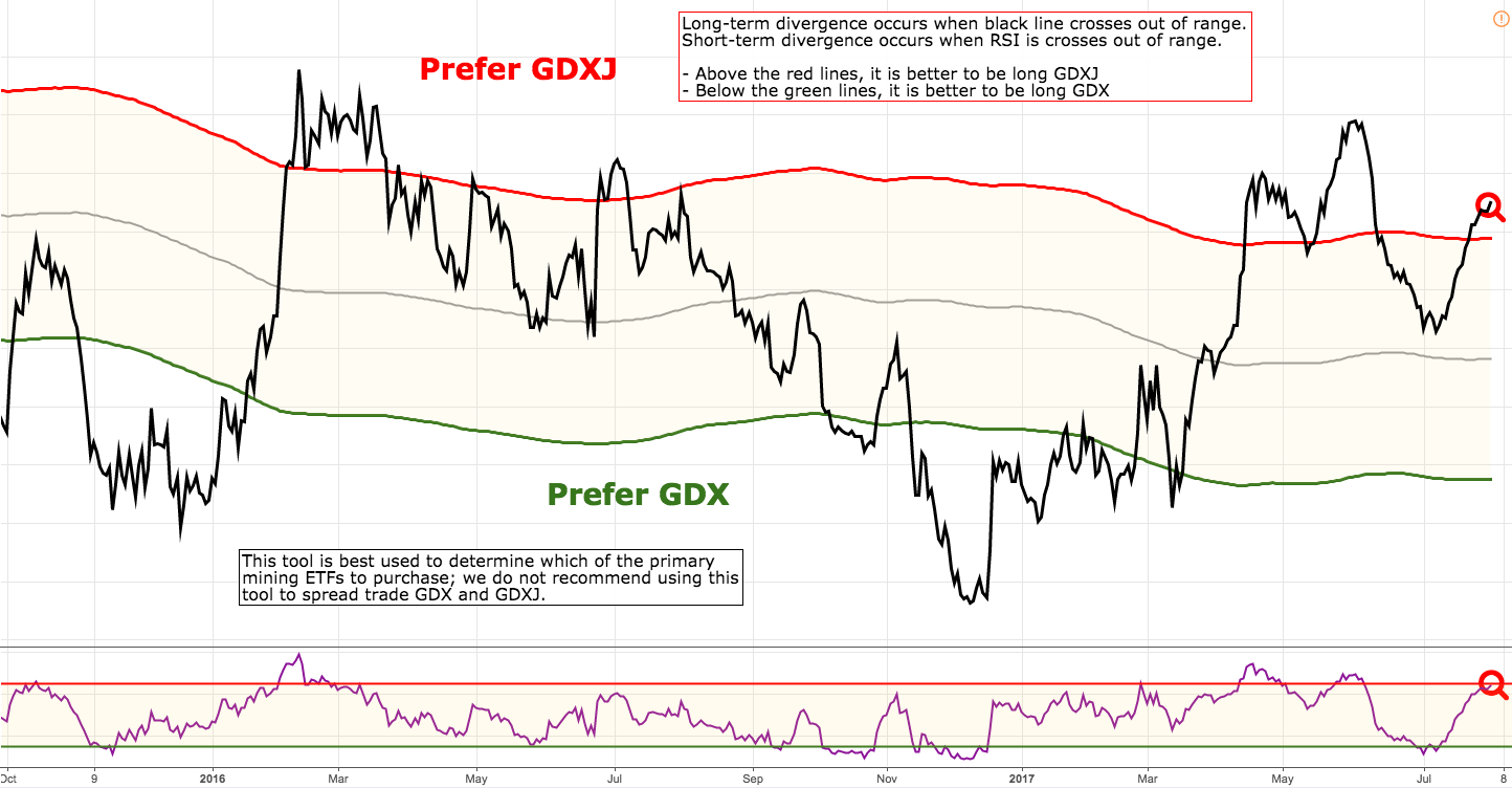 Gdxj Quote Will The Gold Miners' Coiled Spring Ever Be Released  Vaneck