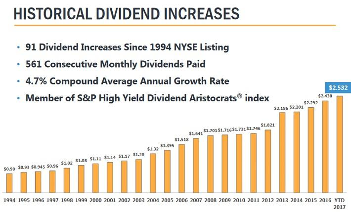 My 3 favorite high yield monthly dividend stocks today - High div stocks ...