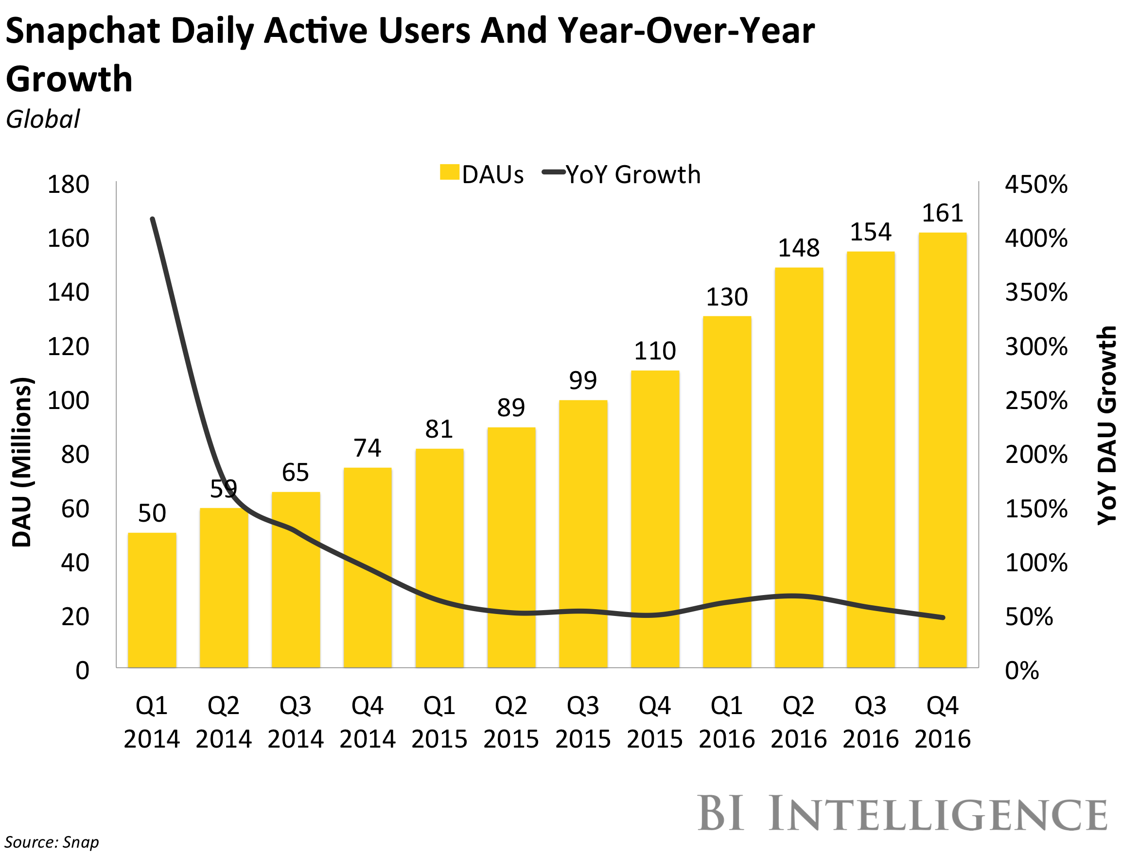 Is Snapchat Getting Snapped Up Or Just Snapping Up Massive ...