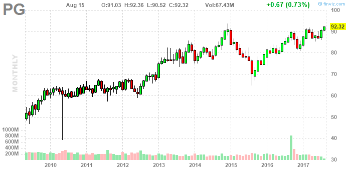 Procter and gamble market cap groupe casino leader price