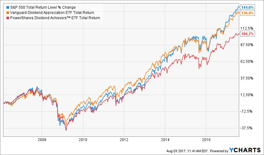 Your Retirement Can't Wait For The Next Crash | Seeking Alpha