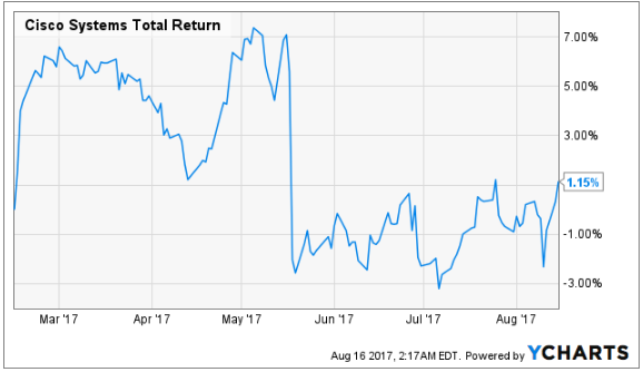 Cisco Systems, Inc. (CSCO) Upgraded to Hold at BidaskClub