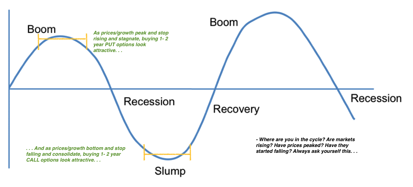 Business cycles and optionality keeping the upside and limiting using the business cycle as a primer for the strategy i look to take advantage of the market sentiment and the extremes ie from peaks to bottoms ccuart Image collections