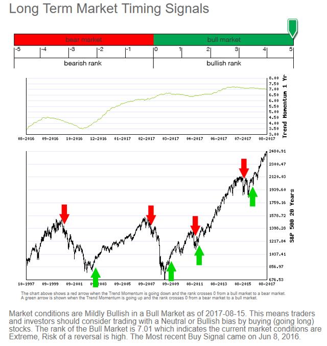 Long-term Signals