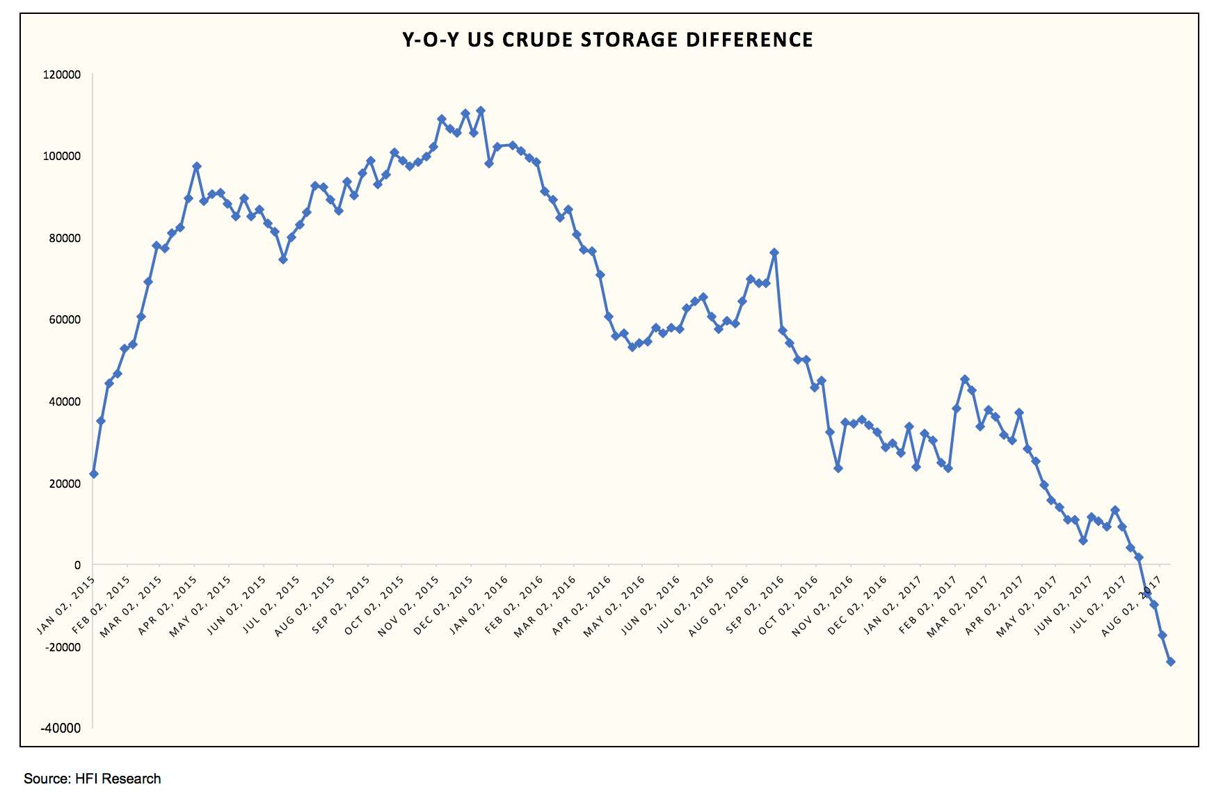 As We Had Written Back In June A Report Led Two Bad Oil Storage Reports Does Not Make New Trend Said