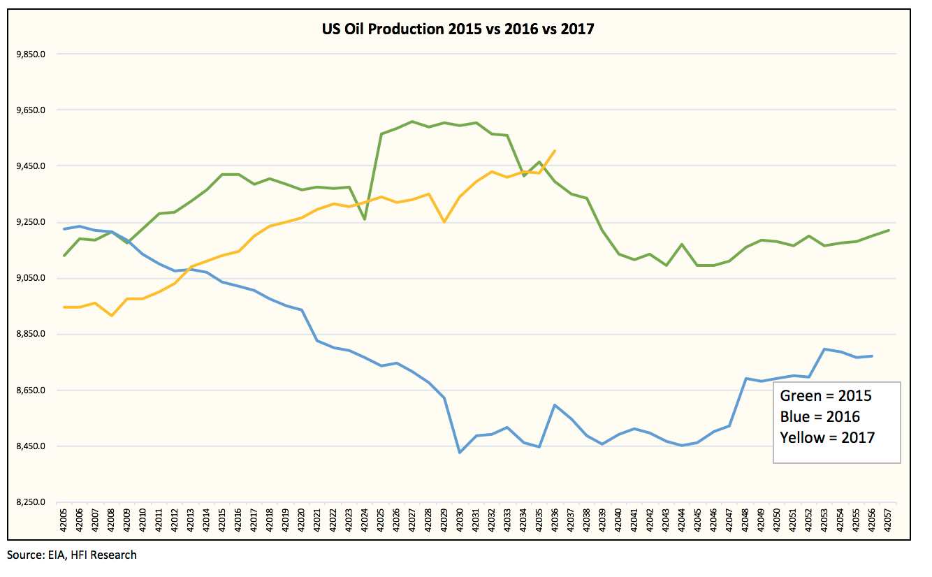 Readers Should Be Aware That The Weekly Production Estimates Are Derived From Eia S Steo Forecast So Production Increases Have Already Been Modeled In For