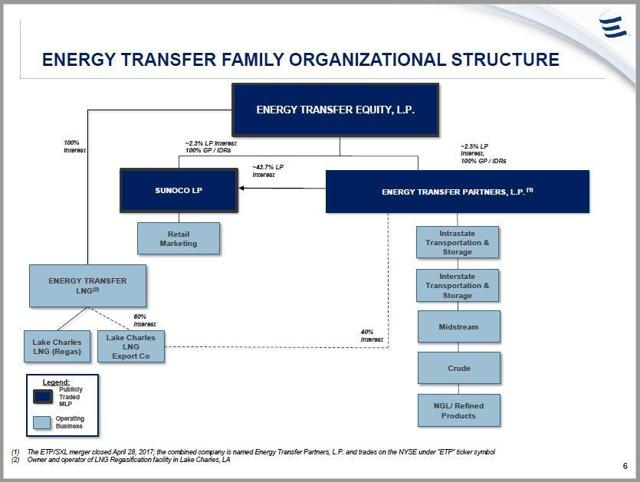 ET Analysis & News - Energy Transfer LP | Seeking Alpha