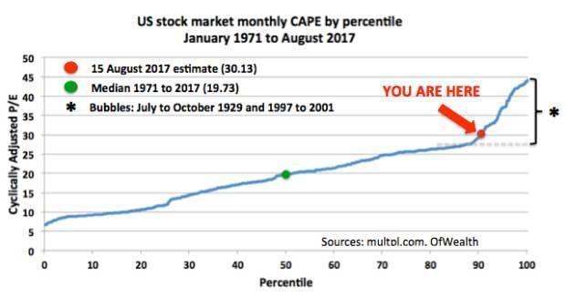 U.S. Stocks Back In 1929-Style Bubble