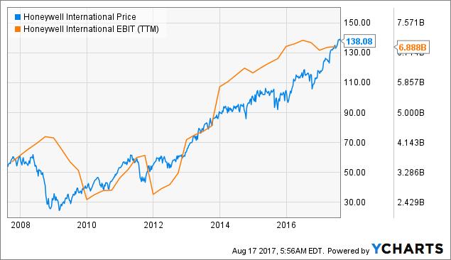 Honeywell: Dividend Increase Likely - Honeywell