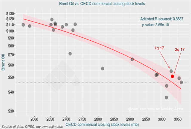 Brent Oil vs. OECD commercial closing stock levels