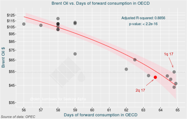 Brent Oil vs. Days of forward consumption in OECD