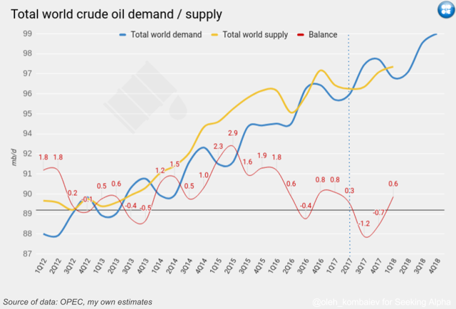 Total world crude oil demand / supply