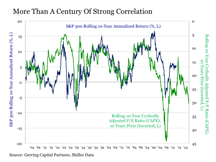 Of The Cape In Predicting Long Term Performance U S Stock Market Dia Throughout This More Than 100 Years History