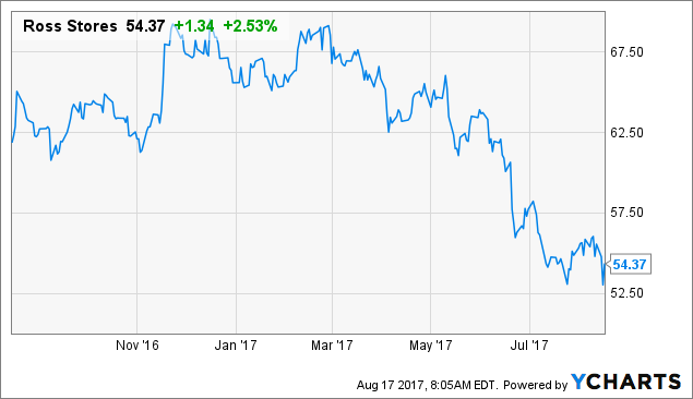 Stock Roaring Upward Mid-Session: Ross Stores, Inc. (NASDAQ:ROST)