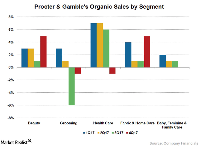 Procter & Gamble Company (The) (PG) Announces Quarterly Earnings Results