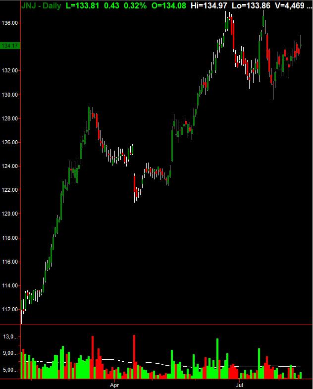 Bear flag stock chart says sell shares of Johnson & Johnson