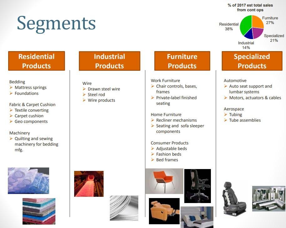 furniture market segmentation