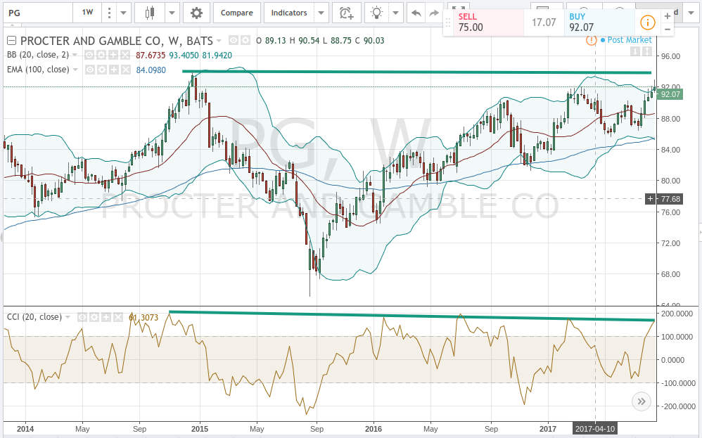 Procter & Gamble Company (The) (PG) CEO David S. Taylor Sells 6382 Shares