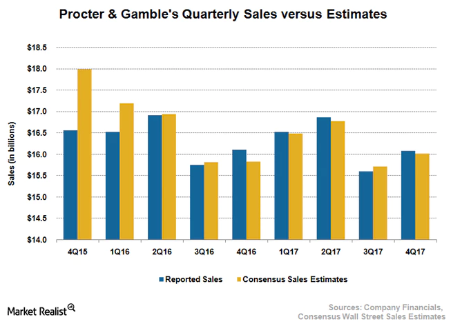 Were Analysts Bullish Procter & Gamble Co (NYSE:PG) This Week?