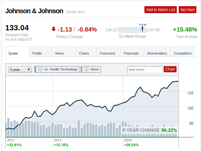 Johnson & Johnson (JNJ) hit its 1-Year High price on 07/20/17