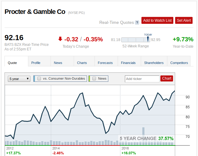 Procter & Gamble Company (The) (PG) Sets New 12-Month High at $92.26