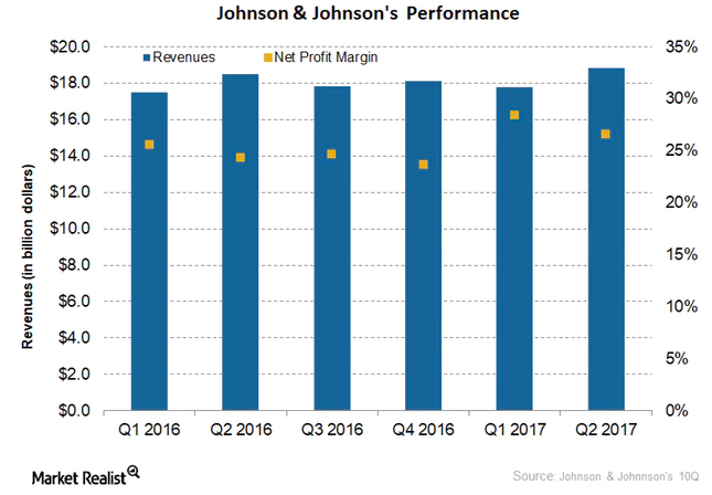 Johnson & Johnson (JNJ) Stake Reduced by Searle & CO