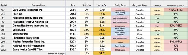 Healthcare REITs: Weak Quarter On Ailing Fundamentals And