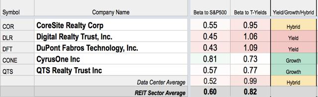Data Center REIT Investing