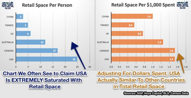Retail Space in US
