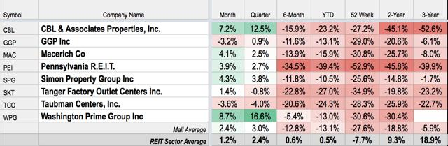 Mall REIT Performance