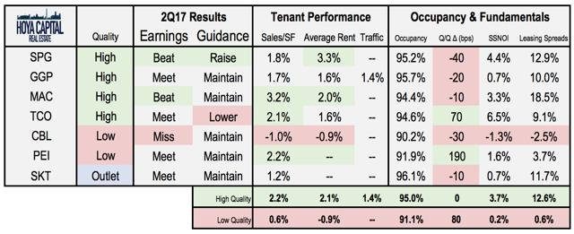 Mall REIT Earnings