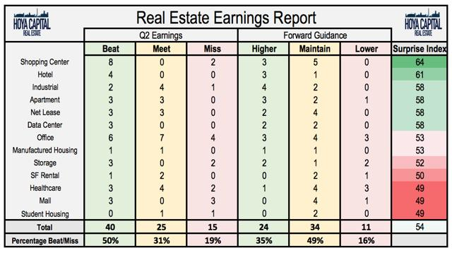 Real Estate Earnings