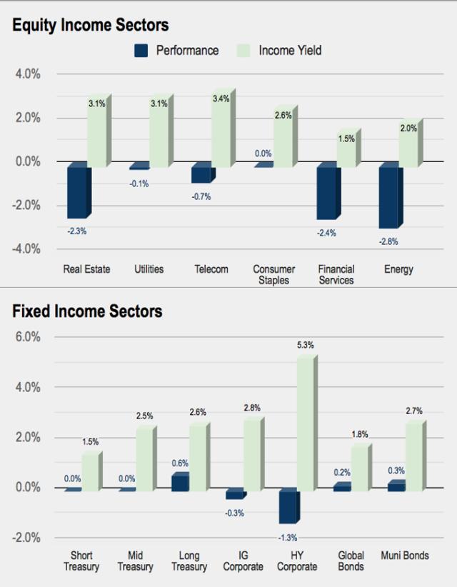 Income Investing
