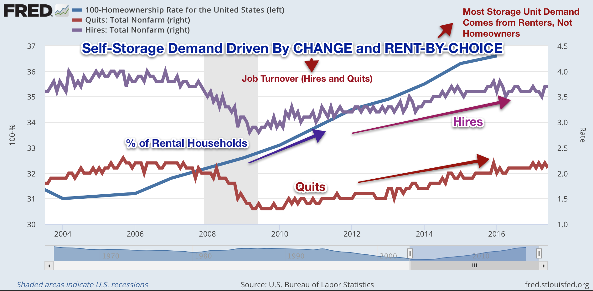 While Demand For Self Storage Units Over The Past Decade Has Been Robust Supply Had Lagged Considerably Until 2017 Investors In Reits Have