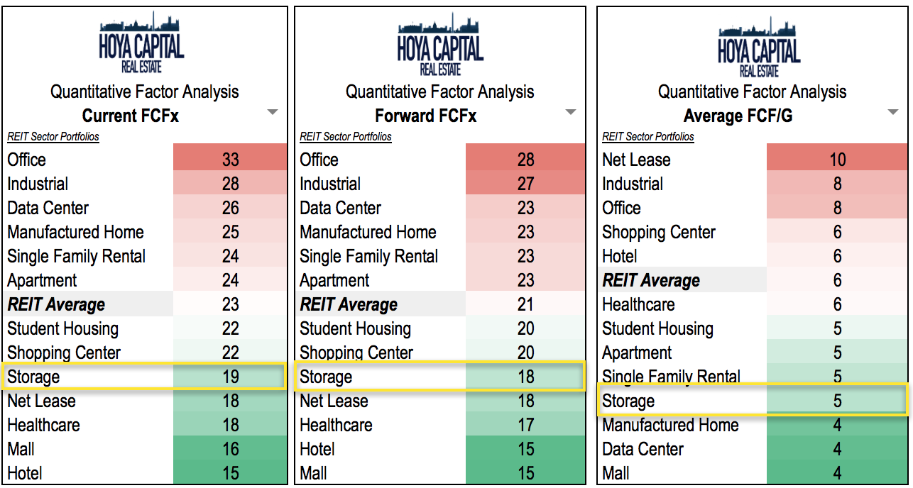 This Is The First Quarter Since Mid 2000s That Self Storage Reits Trade At An Fcfx To Reit Average